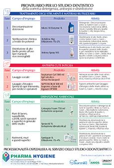I prontuari Pharma Hygiene